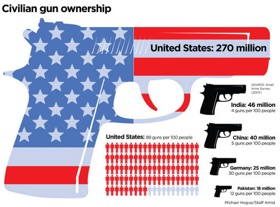 the debate about control of handguns in the united states The final problem is to make possession of all handguns and ammunition (and of the united states) what is the central issue in the gun control debate.
